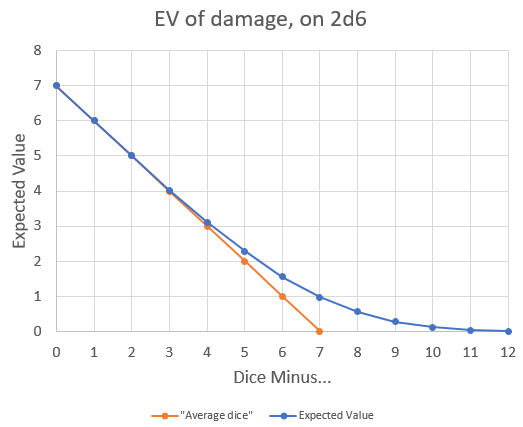 expected_value_damage_graph.png