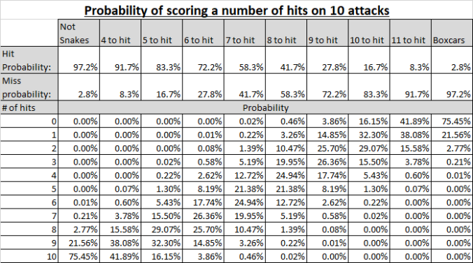 probability_of_hits.png