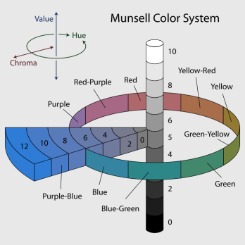 800px-Munsell-system.png
